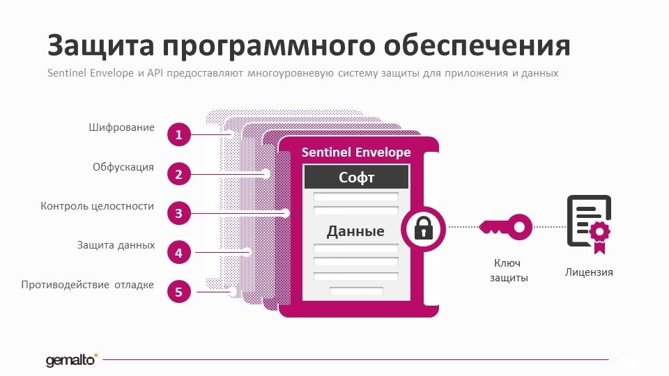 Защита программного обеспечения