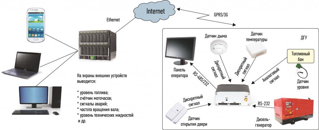 Рисунок 4. Схема подключения 3G-терминала Позитрон М 3G USB исп. E4
